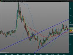EUR/SEK - Monthly