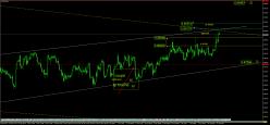 EUR/GBP - 4H