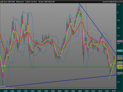 GBP/USD - Monthly