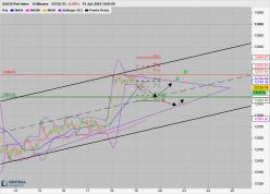DAX30 Perf Index - 15 min.