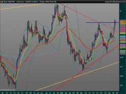 USD/SEK - 4H