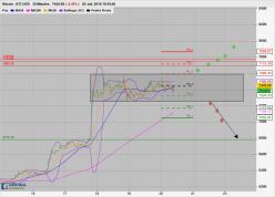 BITCOIN - BTC/USD - 30 min.