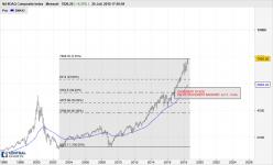 NASDAQ Composite Index - Monthly