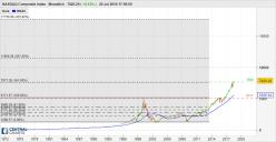 NASDAQ COMPOSITE INDEX - Monatlich