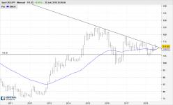 USD/JPY - Mensuel