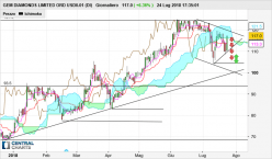 GEM DIAMONDS LIMITED ORD USD0.01 (DI) - Daily