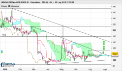 INNOVADERMA ORD EUR0.10 - Daily