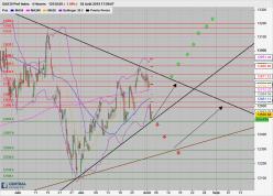 DAX30 Perf Index - 4H