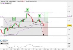 GBP/CAD - Weekly