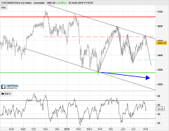 ESTOXX50 Price Eur Index - Journalier
