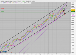 NASDAQ Composite Index - 8H