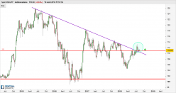 USD/JPY - Weekly
