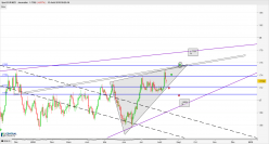 EUR/NZD - Daily