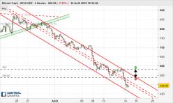Bitcoin Cash - BCH/USD - 4H