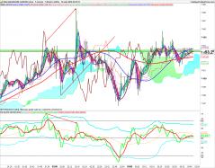NASDAQ100 INDEX - 1min.