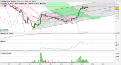 PHARMING GROUP - Monthly