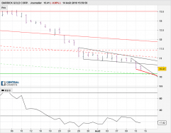 BARRICK GOLD CORP. - Daily