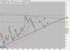 KMG CHEMICALS INC. - Daily