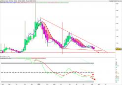 Bitcoin Cash - BCH/USD - Weekly