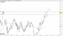 DELTA AIR LINES INC. - Daily