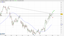 SOUTHWEST AIRLINES CO. - Daily