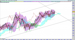 CAC40 Index - Weekly