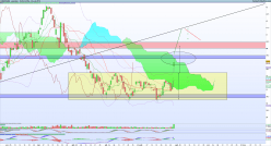 BOUYGUES - Daily