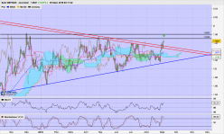 GBP/NZD - Daily