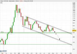 Bitcoin - BTC/USD - Weekly