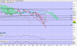 AUD/JPY - 1H