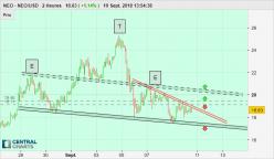 NEO - NEO/USD - 2H