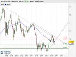 EUR/USD - Monatlich