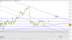 Bitcoin - BTC/USD - 4H