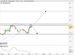 GBP/AUD - Weekly