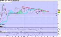 USD/TRY - 4H