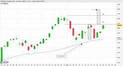 NASDAQ Composite Index - Journalier