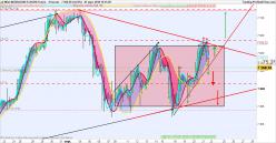 NASDAQ100 Index - 4H