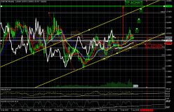 EUR/CAD - Monthly