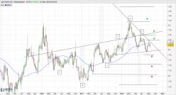 EUR/CAD - Weekly