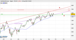 NASDAQ100 INDEX - Täglich