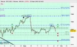 Bitcoin - BTC/USD - 8H
