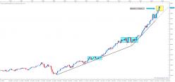 NASDAQ Composite Index - Mensuel