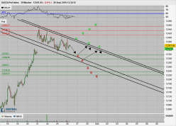 DAX30 Perf Index - 30 min.