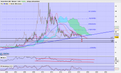 SILVER - Monthly