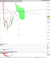GBP/USD - 1min.