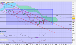GBP/CHF - Daily