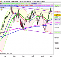 CAC 40 GR - Journalier