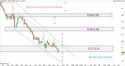 NEOVACS - Weekly