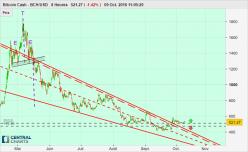 Bitcoin Cash - BCH/USD - 8H