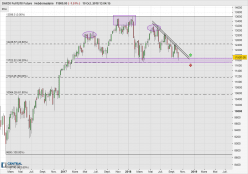 DAX30 Perf Index - Weekly